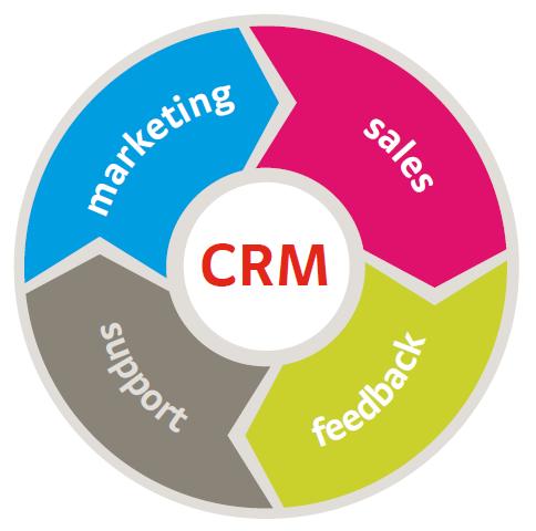 Image result for customer relationship management